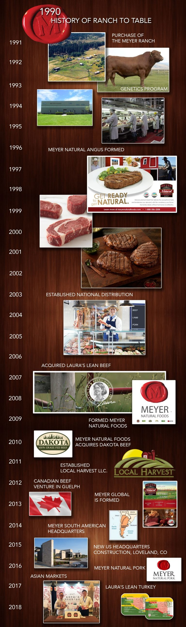 Meyer Natural Foods Timeline from 1990 to present